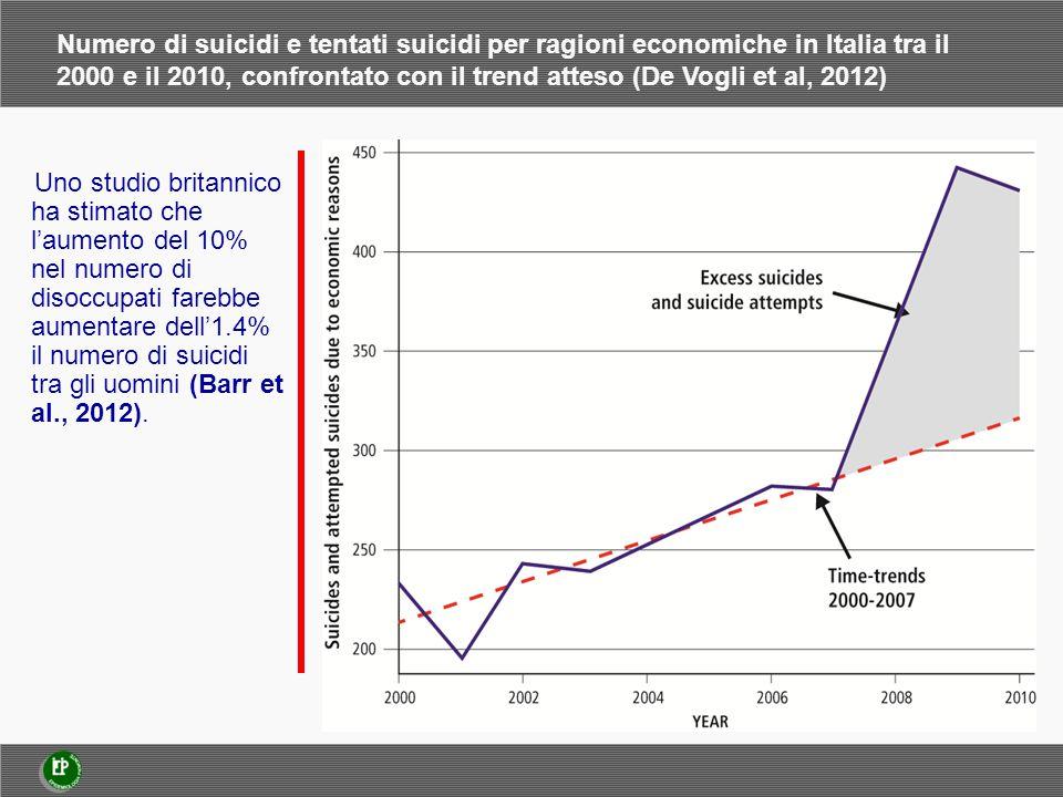 Numero di suicidi e tentati suicidi per ragioni economiche in Italia tra il 2000 e il 2010, confrontato con il trend atteso (De Vogli et al, 2012) Uno studio britannico ha stimato che l'aumento del 10% nel numero di disoccupati farebbe aumentare dell'1.4% il numero di suicidi tra gli uomini (Barr et al., 2012).