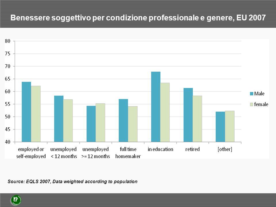 Source: EQLS 2007, Data weighted according to population Benessere soggettivo per condizione professionale e genere, EU 2007