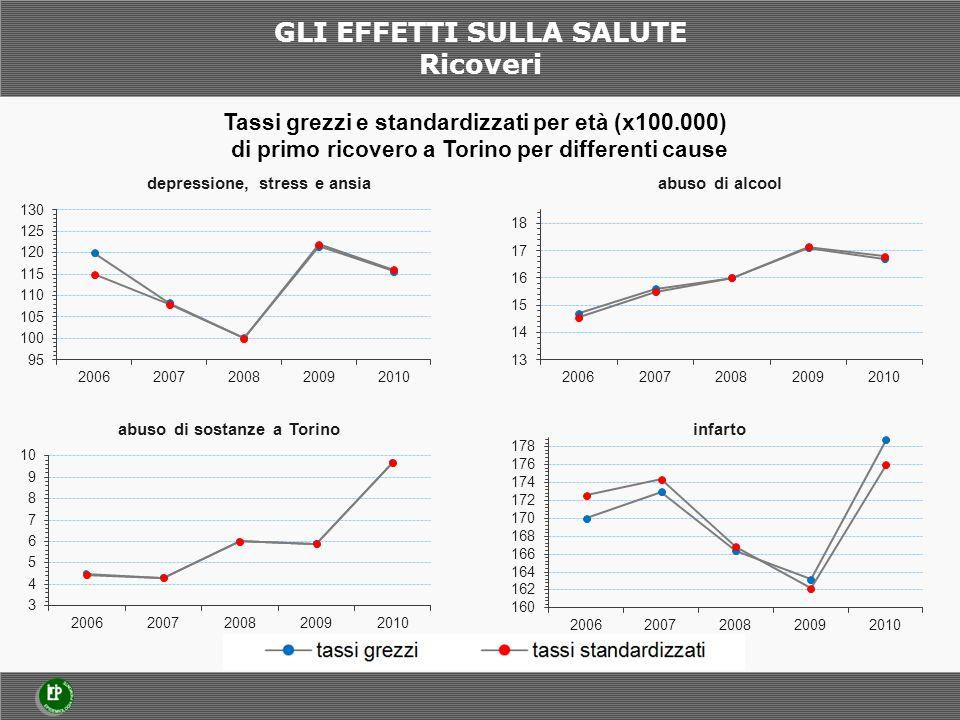 GLI EFFETTI SULLA SALUTE Ricoveri Tassi grezzi e standardizzati per età (x100.000) di primo ricovero a Torino per differenti cause
