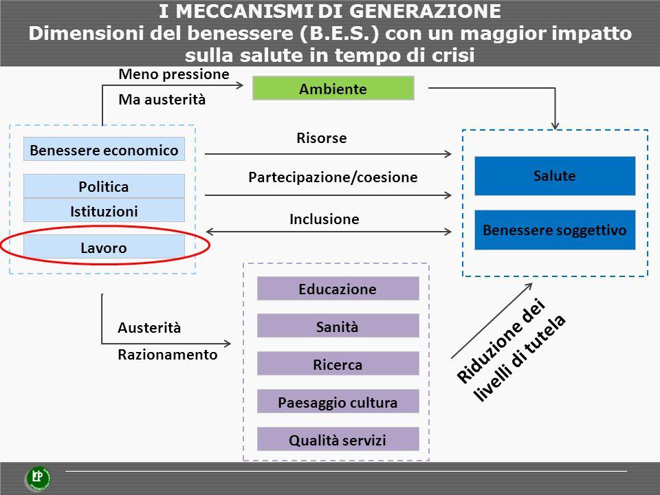 I MECCANISMI DI GENERAZIONE Dimensioni del benessere (B.E.S.) con un maggior impatto sulla salute in tempo di crisi Benessere economico Politica Lavor