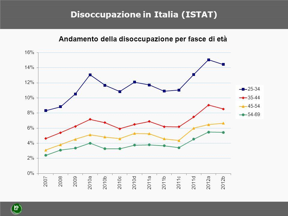 Disoccupazione in Italia (ISTAT)