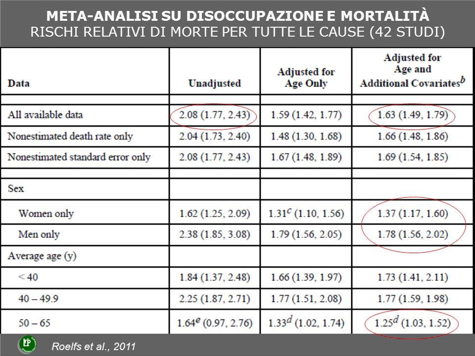 META-ANALISI SU DISOCCUPAZIONE E MORTALITÀ RISCHI RELATIVI DI MORTE PER TUTTE LE CAUSE (42 STUDI) Roelfs et al., 2011
