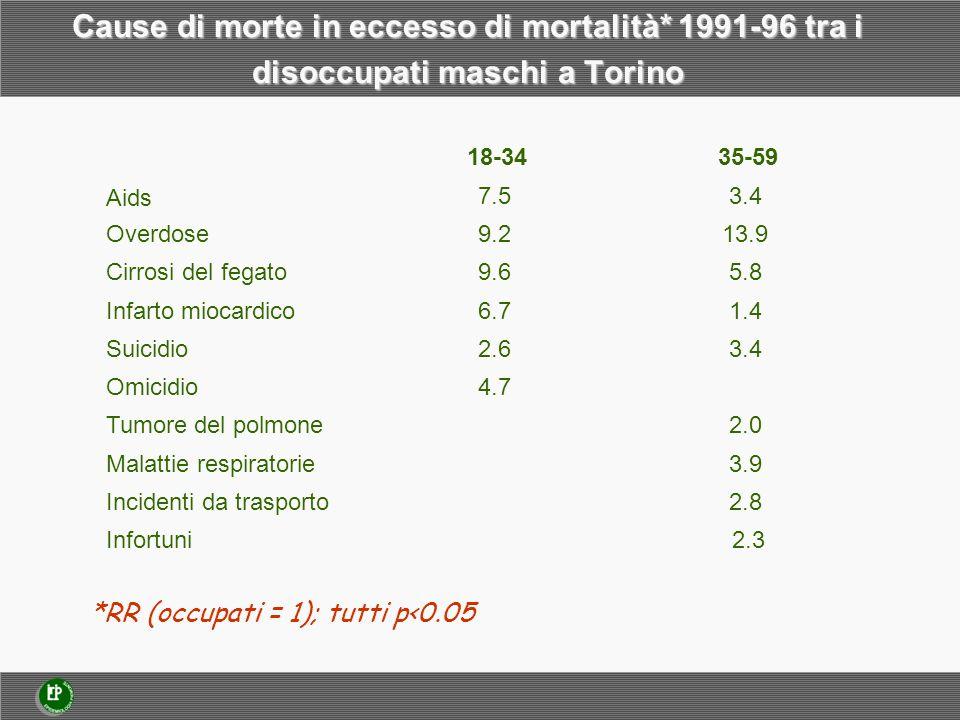 Cause di morte in eccesso di mortalità* 1991-96 tra i disoccupati maschi a Torino Aids 7.53.4 Overdose9.213.9 Cirrosi del fegato9.65.8 Infarto miocardico6.71.4 Suicidio2.63.4 Omicidio4.7 Tumore del polmone 2.0 Malattie respiratorie 3.9 Incidenti da trasporto 2.8 18-3435-59 Infortuni 2.3 *RR (occupati = 1); tutti p<0.05