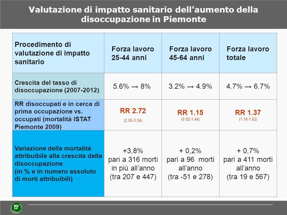 Valutazione di impatto sanitario dell'aumento della disoccupazione in Piemonte Procedimento di valutazione di impatto sanitario Forza lavoro 25-44 anni Forza lavoro 45-64 anni Forza lavoro totale Crescita del tasso di disoccupazione (2007-2012) 5.6% → 8% 3.2% → 4.9%4.7% → 6.7% RR disoccupati e in cerca di prima occupazione vs.