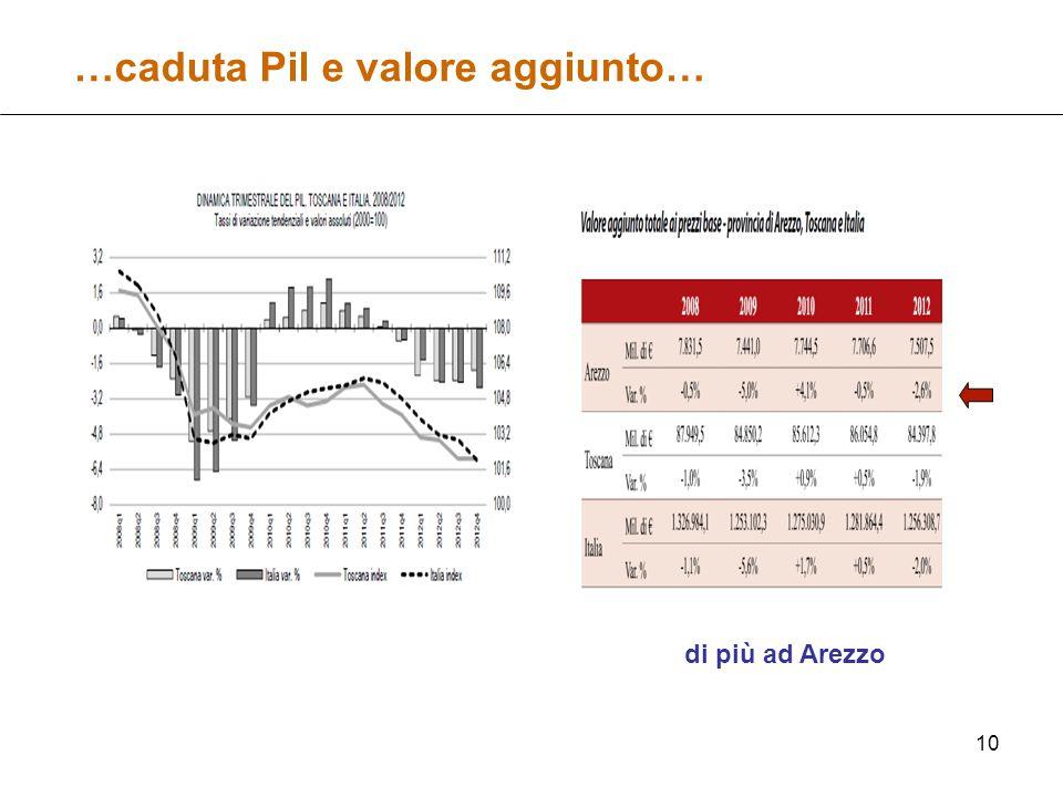 10 …caduta Pil e valore aggiunto… di più ad Arezzo