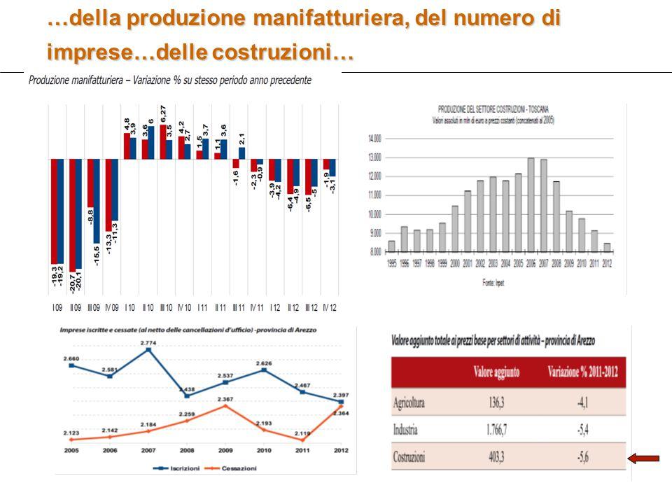 11 …della produzione manifatturiera, del numero di imprese…delle costruzioni…