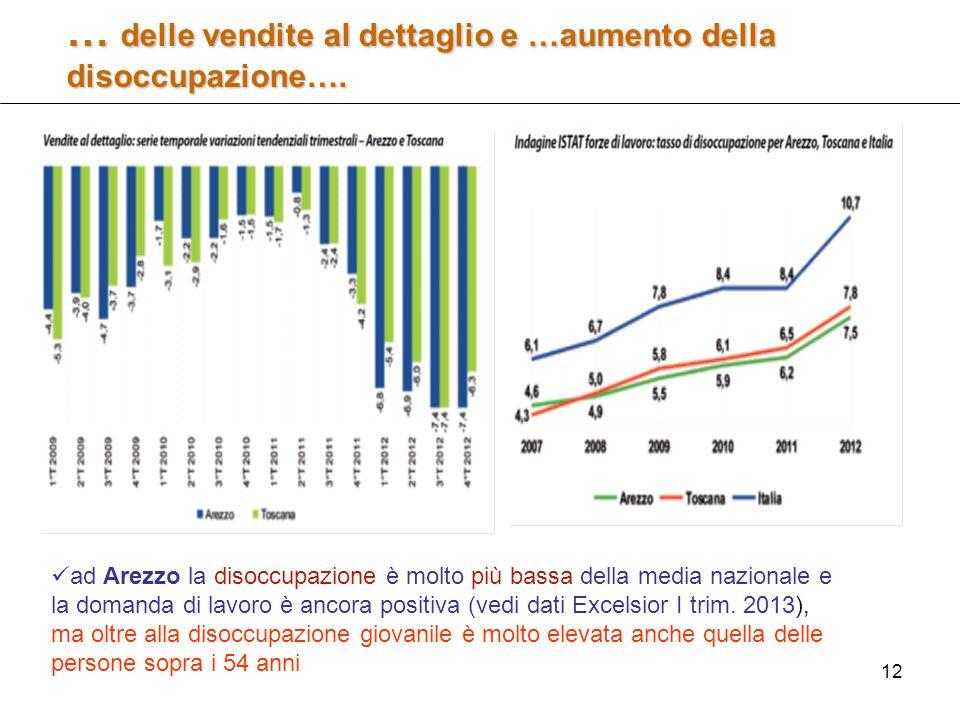 12 … delle vendite al dettaglio e …aumento della disoccupazione….