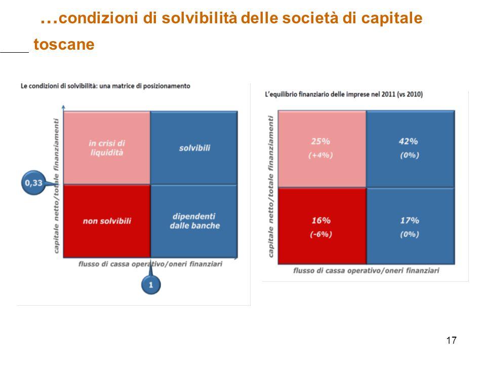 17 … condizioni di solvibilità delle società di capitale toscane