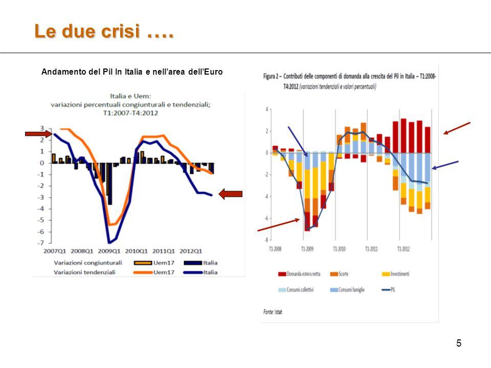 5 Le due crisi …. Andamento del Pil In Italia e nell'area dell'Euro
