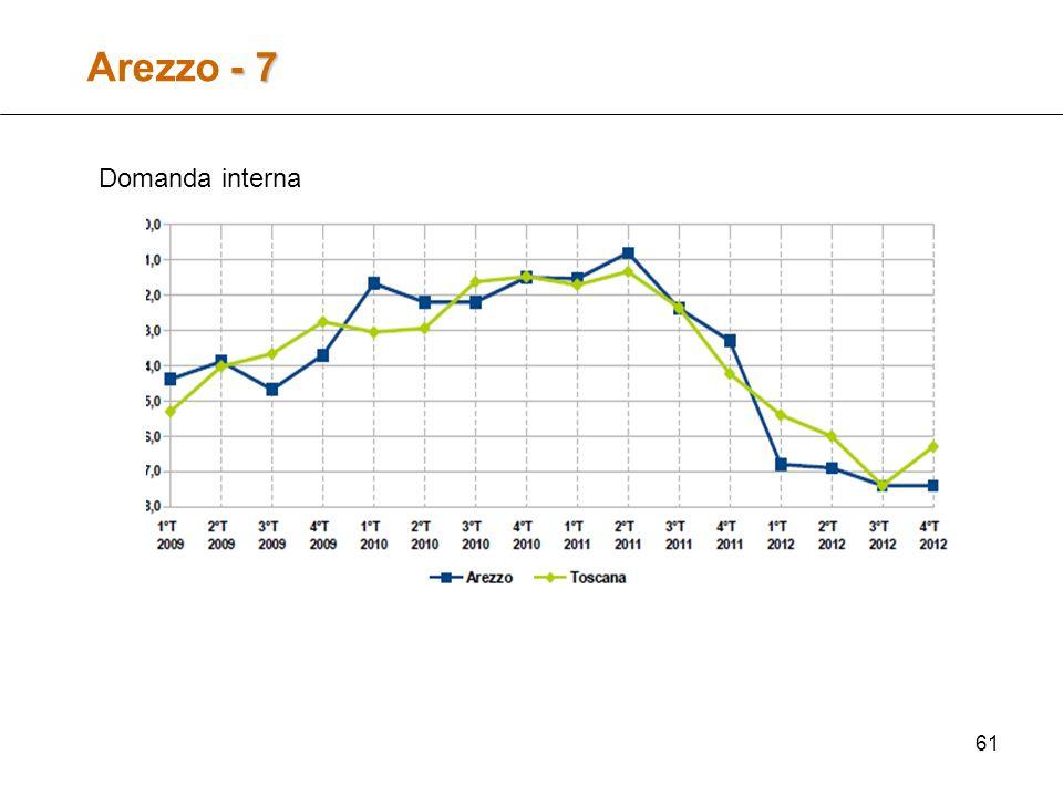 61 - 7 Arezzo - 7 Domanda interna