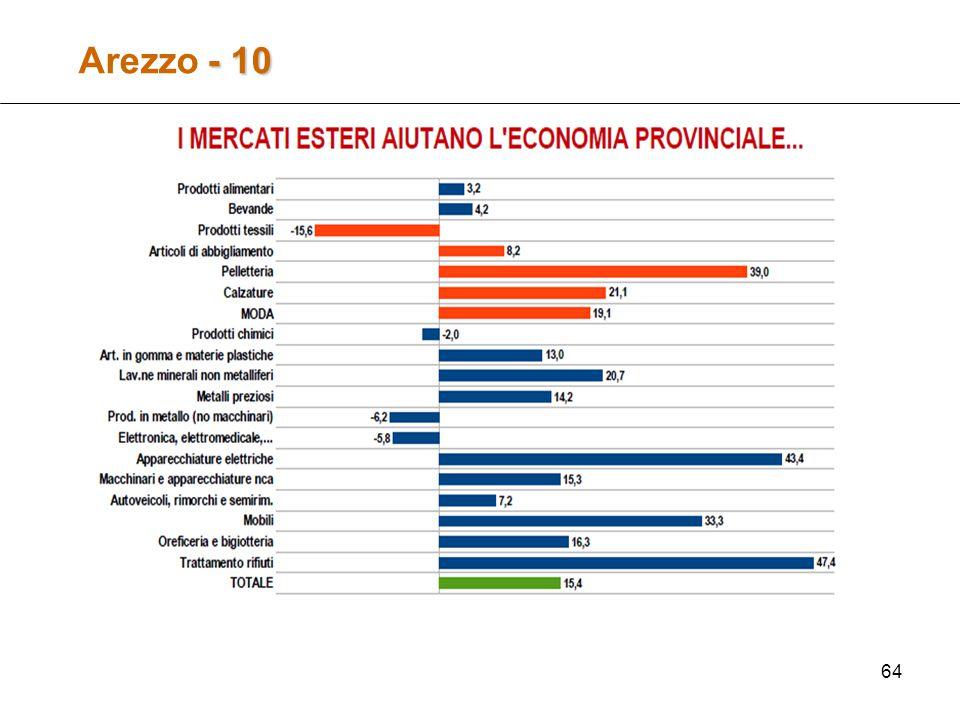 64 - 10 Arezzo - 10