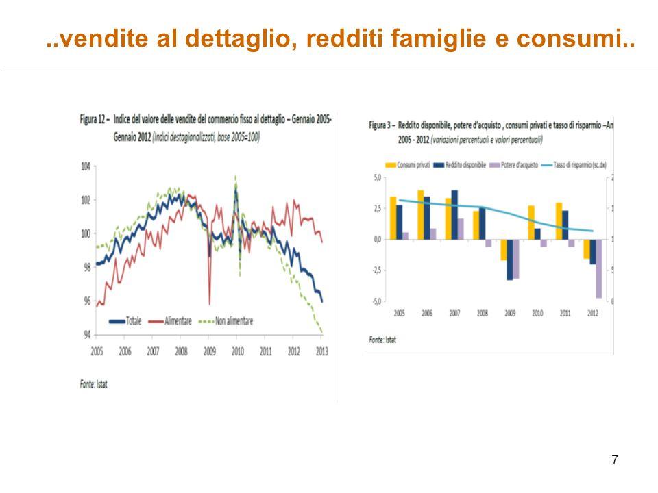 18 …cambiamenti nei comportamenti delle famiglie durante la prima crisi hanno utilizzato il risparmio durante la seconda crisi hanno ridotto i consumo e soprattutto hanno cambiato i comportamenti di consumo (vedi tabella)  Siamo sicuri che la maggiore disponibilità di reddito farà aumentare la spesa per consumi.