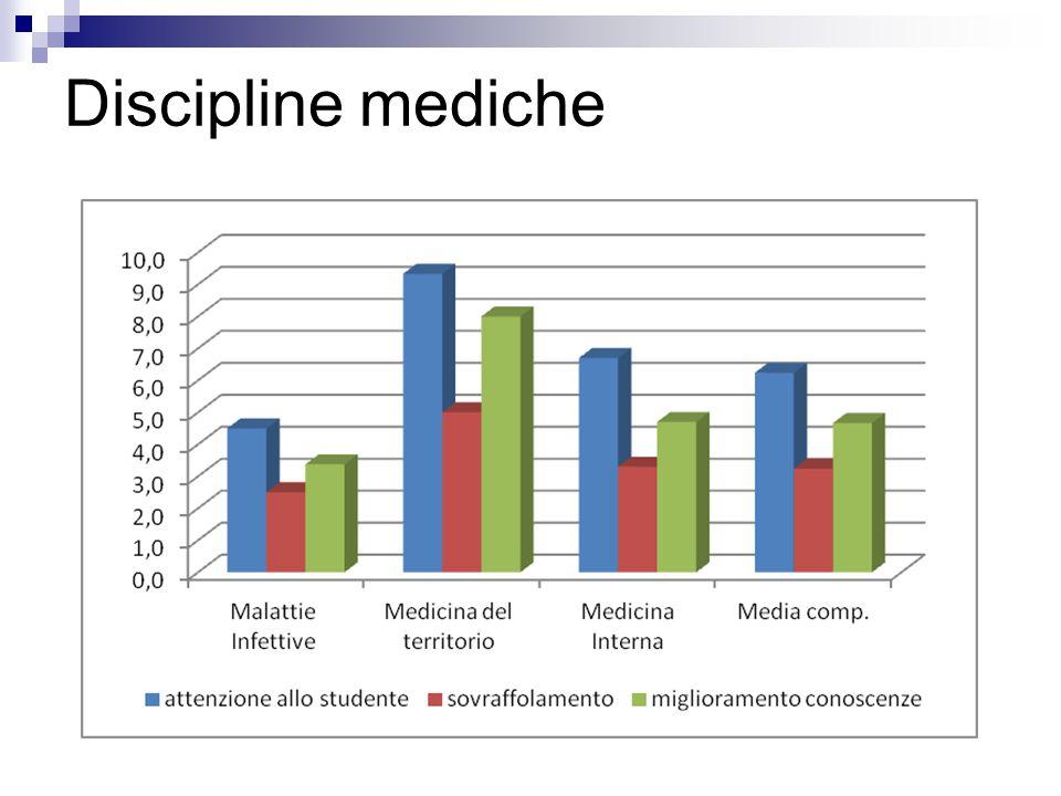 Discipline chirurgiche