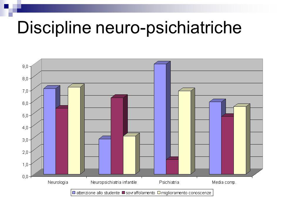 Discipline neuro-psichiatriche