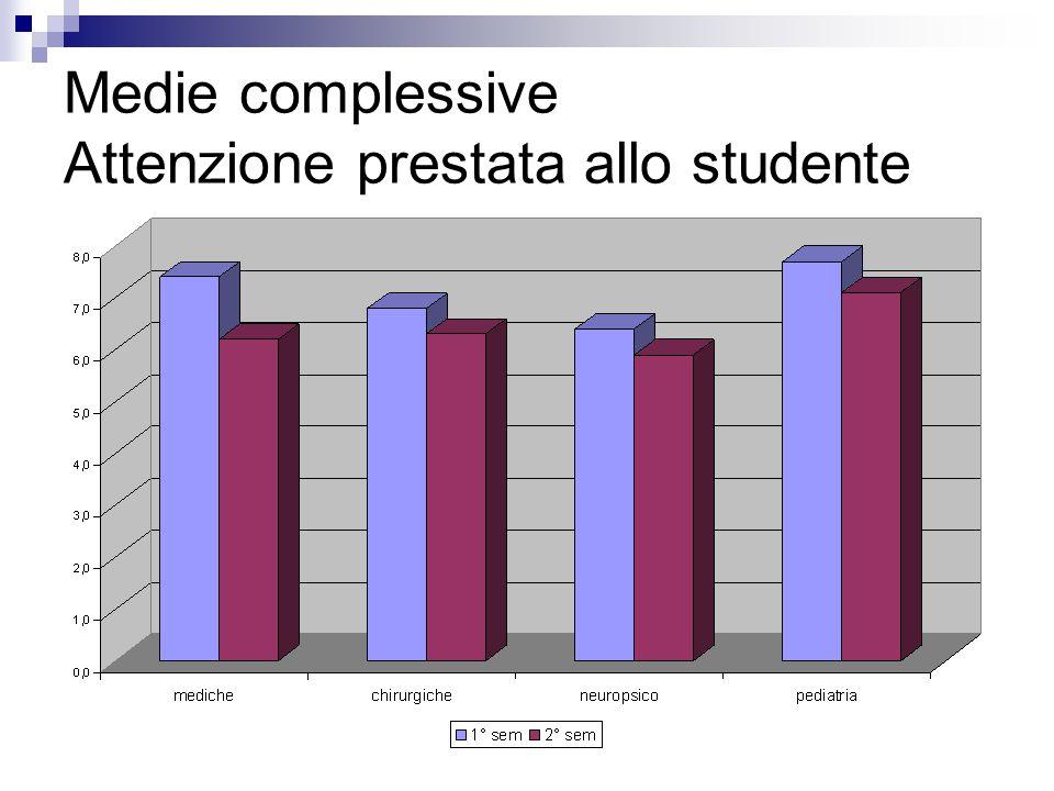 Medie complessive Attenzione prestata allo studente