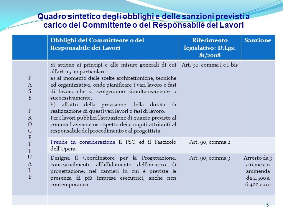 Obblighi del Committente o del Responsabile dei Lavori Riferimento legislativo: D.Lgs. 81/2008 Sanzione FASEPROGETTUALEFASEPROGETTUALE Si attiene ai p