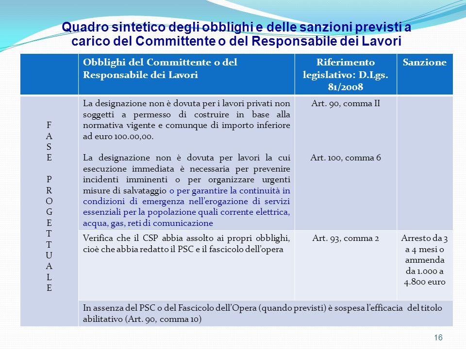Obblighi del Committente o del Responsabile dei Lavori Riferimento legislativo: D.Lgs. 81/2008 Sanzione FASEPROGETTUALEFASEPROGETTUALE La designazione