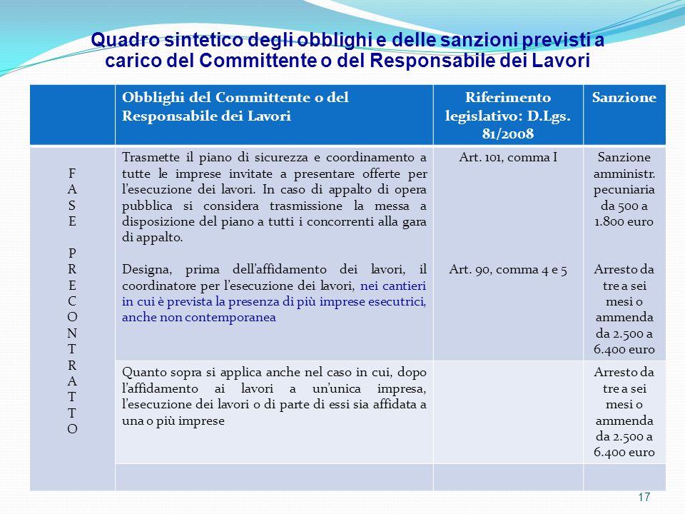 Obblighi del Committente o del Responsabile dei Lavori Riferimento legislativo: D.Lgs. 81/2008 Sanzione FASEPRECONTRATTOFASEPRECONTRATTO Trasmette il
