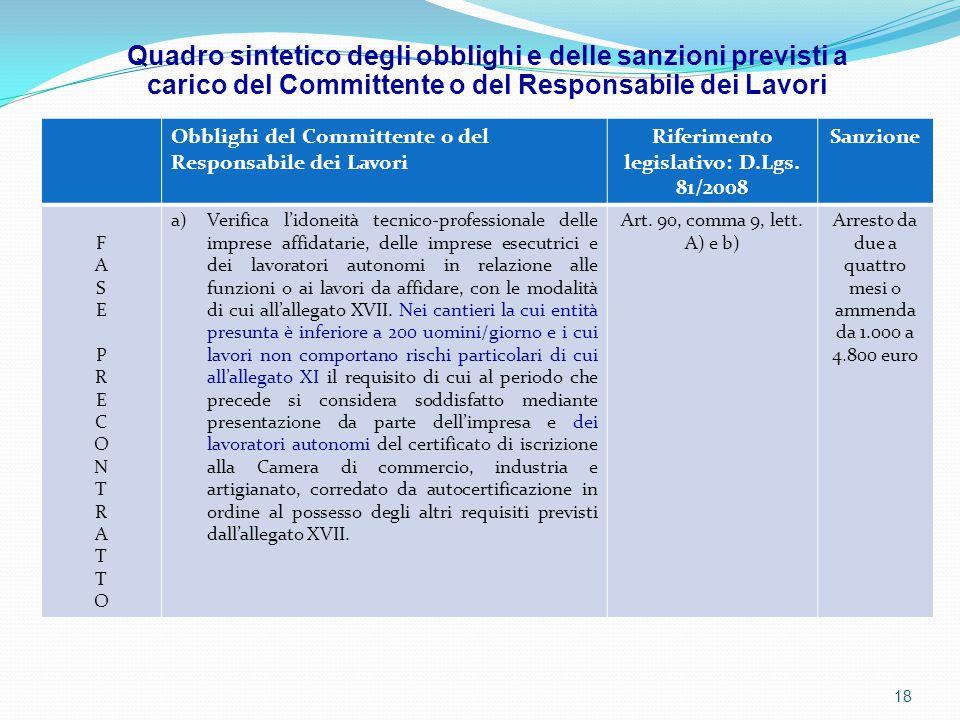 Obblighi del Committente o del Responsabile dei Lavori Riferimento legislativo: D.Lgs. 81/2008 Sanzione FASEPRECONTRATTOFASEPRECONTRATTO a)Verifica l'