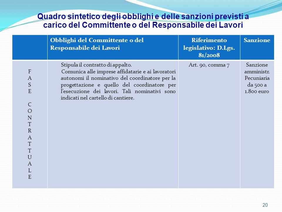 Obblighi del Committente o del Responsabile dei Lavori Riferimento legislativo: D.Lgs. 81/2008 Sanzione FASECONTRATTUALEFASECONTRATTUALE Stipula il co