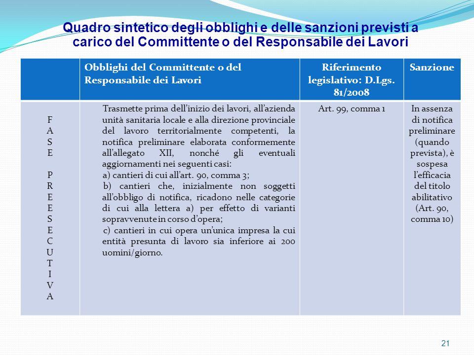 Obblighi del Committente o del Responsabile dei Lavori Riferimento legislativo: D.Lgs. 81/2008 Sanzione FASEPREESECUTIVAFASEPREESECUTIVA Trasmette pri