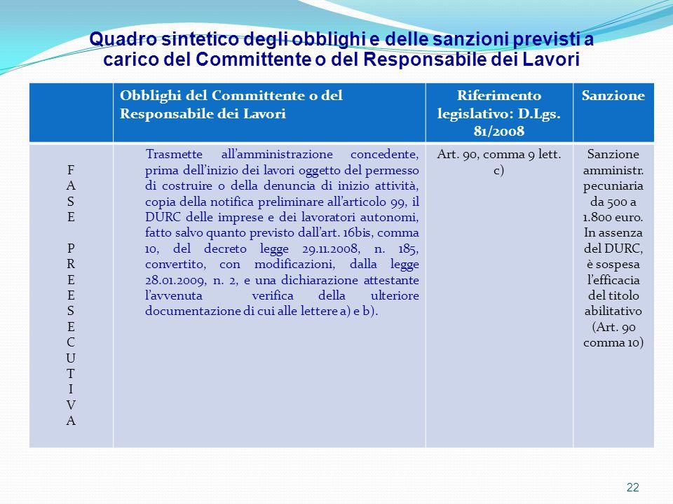 Obblighi del Committente o del Responsabile dei Lavori Riferimento legislativo: D.Lgs. 81/2008 Sanzione FASEPREESECUTIVAFASEPREESECUTIVA Trasmette all