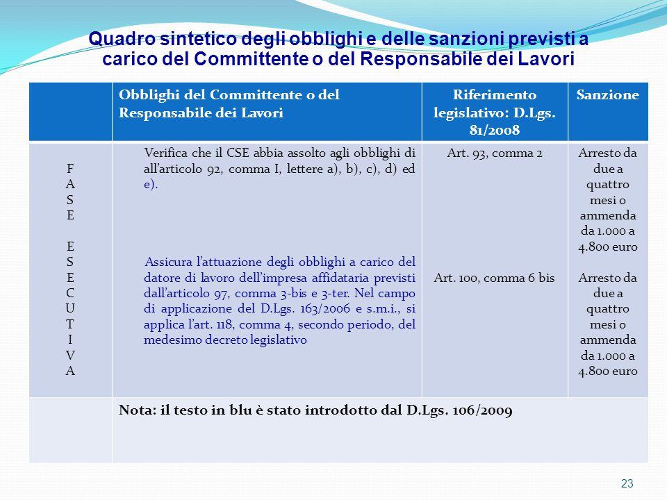 Obblighi del Committente o del Responsabile dei Lavori Riferimento legislativo: D.Lgs. 81/2008 Sanzione FASEESECUTIVAFASEESECUTIVA Verifica che il CSE