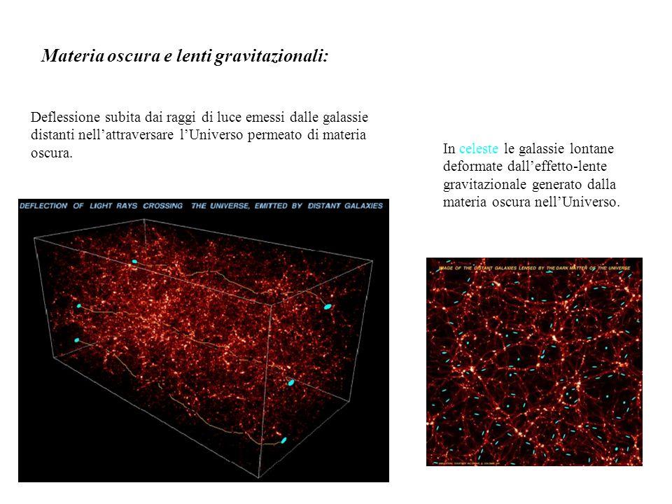 Deflessione subita dai raggi di luce emessi dalle galassie distanti nell'attraversare l'Universo permeato di materia oscura. In celeste le galassie lo