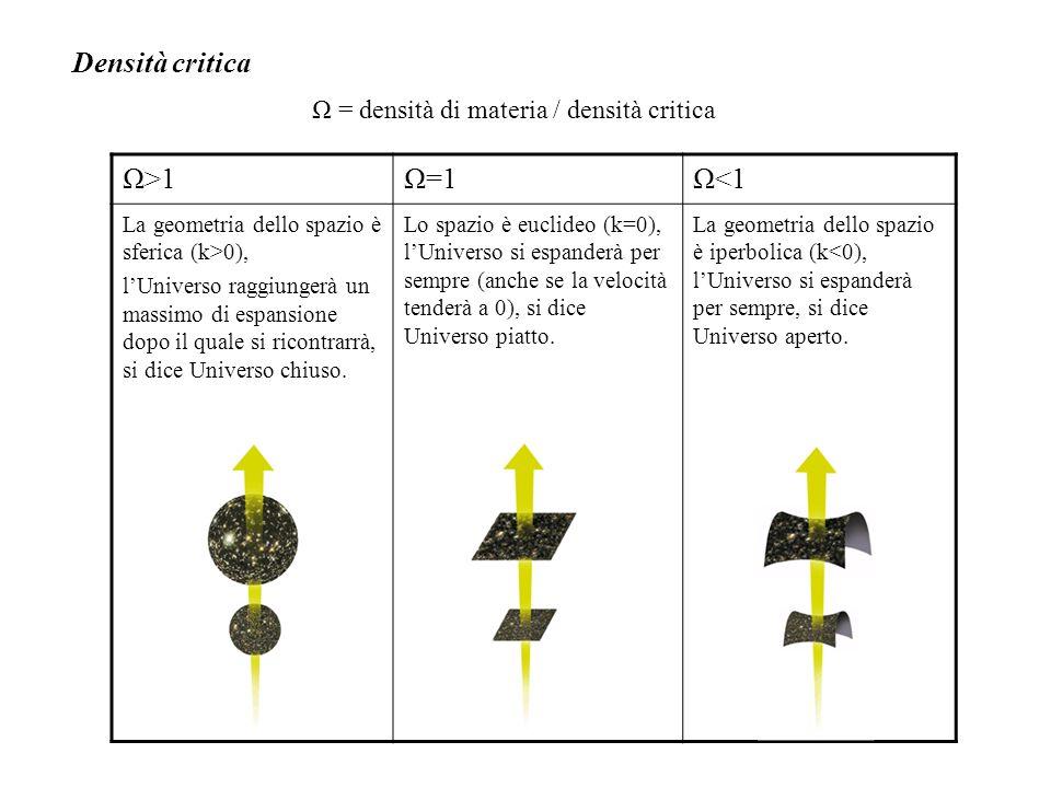 Densità critica Ω = densità di materia / densità critica Ω>1Ω=1Ω<1 La geometria dello spazio è sferica (k>0), l'Universo raggiungerà un massimo di esp