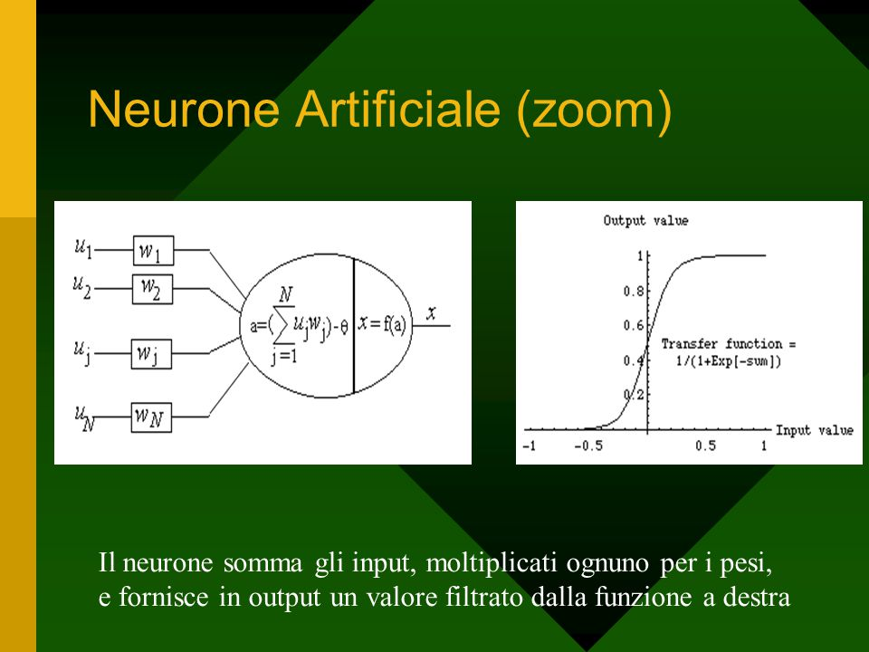 Neurone Artificiale (zoom) Il neurone somma gli input, moltiplicati ognuno per i pesi, e fornisce in output un valore filtrato dalla funzione a destra