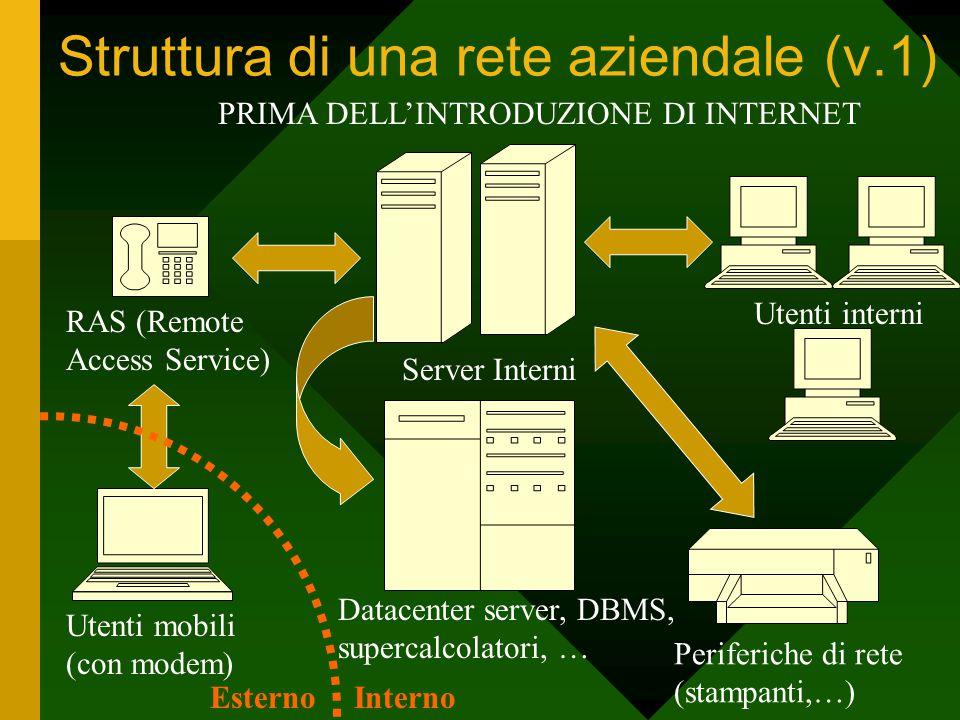 Struttura di una rete aziendale (v.1) Utenti interni Periferiche di rete (stampanti,…) Server Interni Datacenter server, DBMS, supercalcolatori, … RAS