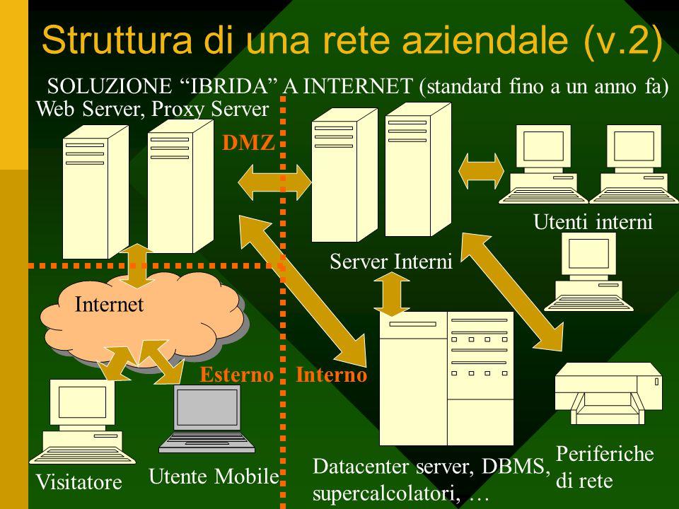 Struttura di una rete aziendale (v.2) Utenti interni Periferiche di rete Server Interni Datacenter server, DBMS, supercalcolatori, … EsternoInterno SO