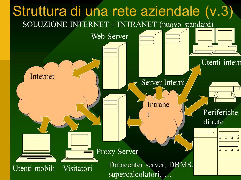Struttura di una rete aziendale (v.3) Utenti interni Periferiche di rete Server Interni Datacenter server, DBMS, supercalcolatori, … Web Server Utenti