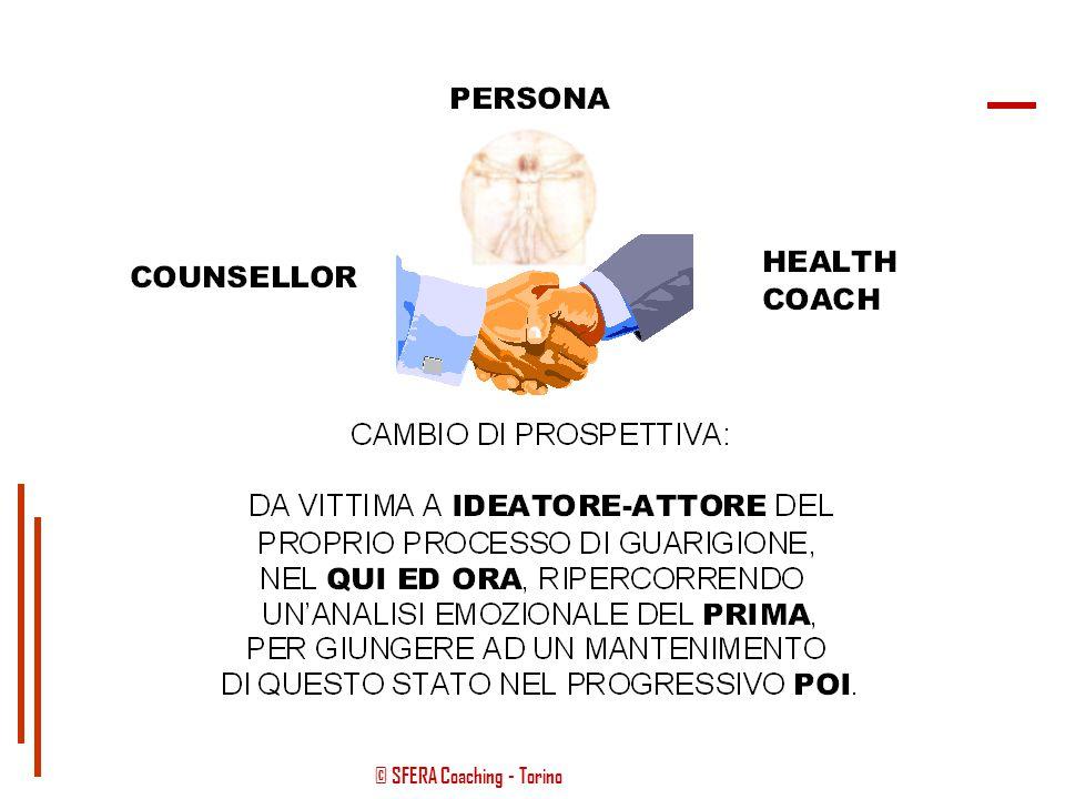 © SFERA Coaching - Torino HEALTH COACHCOUNSELLOR RELAZIONE PERSONA METAFORE IPNOSI RISORSE METODO (OBIETTIVO) Health Coach & Counsellor = COMPLEMENTAR