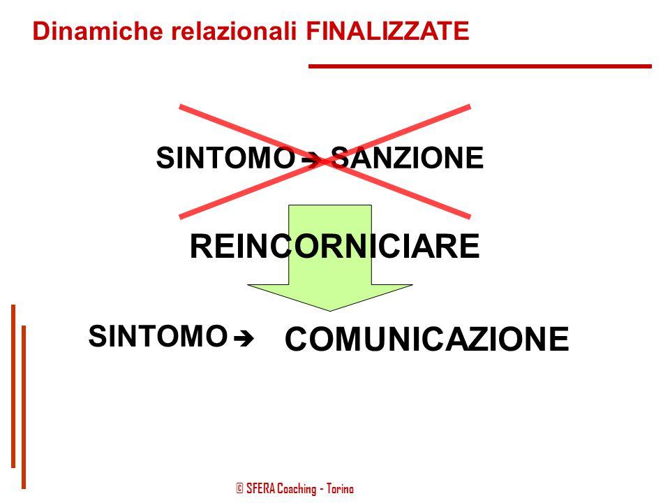 © SFERA Coaching - Torino Dinamiche relazionali FINALIZZATE COMUNICAZIONE RELAZIONE CAMBIO DI PROSPETTIVA