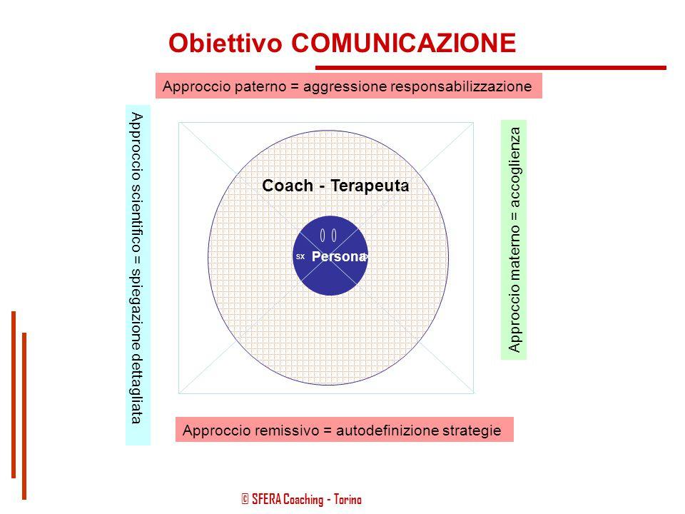 """© SFERA Coaching - Torino FINALITÁ OPERATIVE: CAMBIAMENTO PROSPETTIVE A """"SOLUZIONE"""" DA """"VIA DA..."""" A """"SINTOMO = COMUNICAZIONE"""" A """" GUARIGIONE """" A """"VER"""
