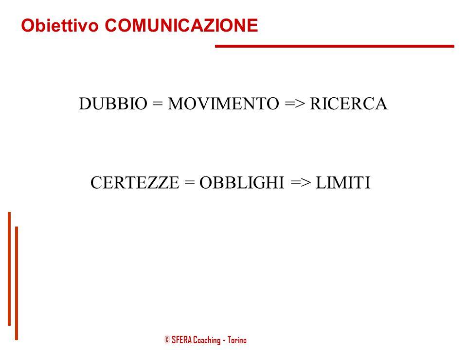 © SFERA Coaching - Torino Obiettivo COMUNICAZIONE Persona Coach - Terapeuta dxsx Approccio materno = accoglienza Approccio scientifico = spiegazione d