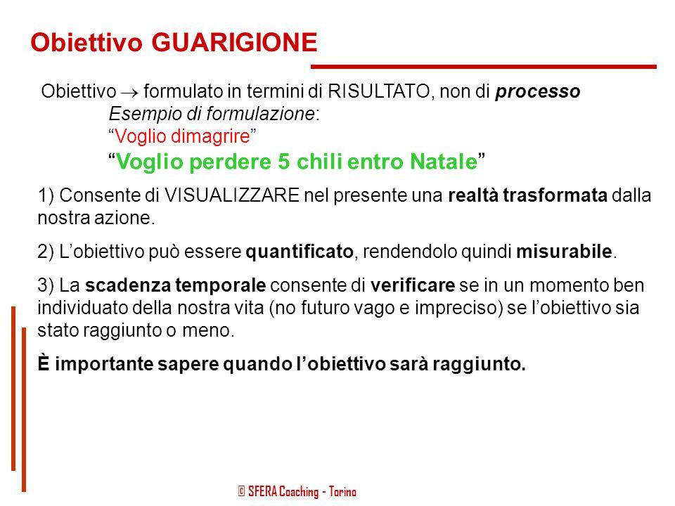 © SFERA Coaching - Torino Obiettivo GUARIGIONE Definire l'obiettivo in relazione all'intervista e alla raccolta delle informazioni. Contestualizzarlo