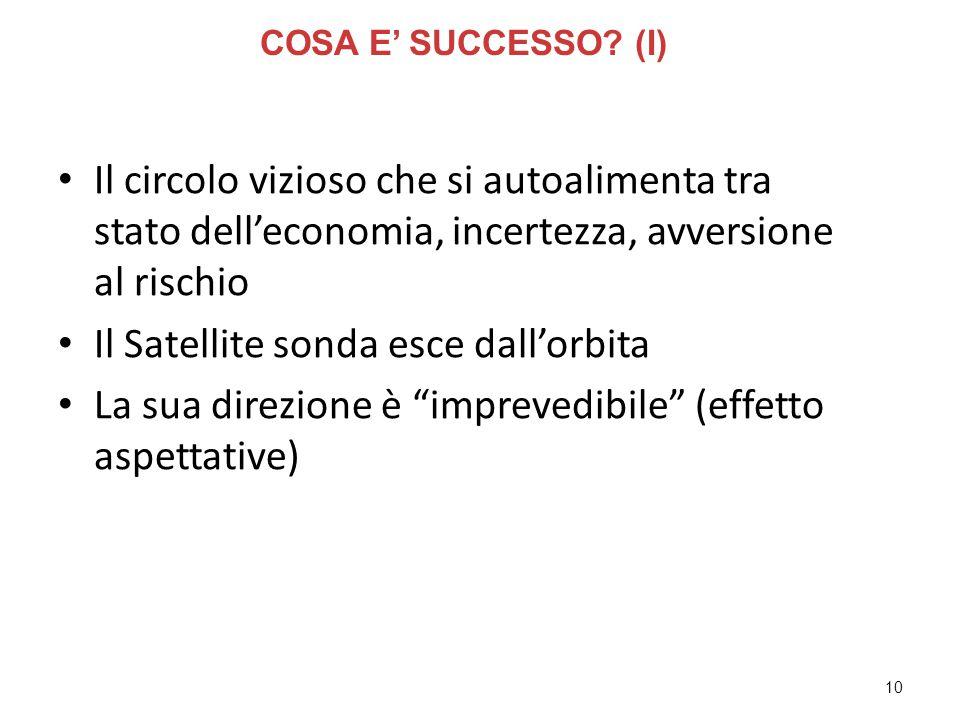 10 Il circolo vizioso che si autoalimenta tra stato dell'economia, incertezza, avversione al rischio Il Satellite sonda esce dall'orbita La sua direzione è imprevedibile (effetto aspettative) COSA E' SUCCESSO.