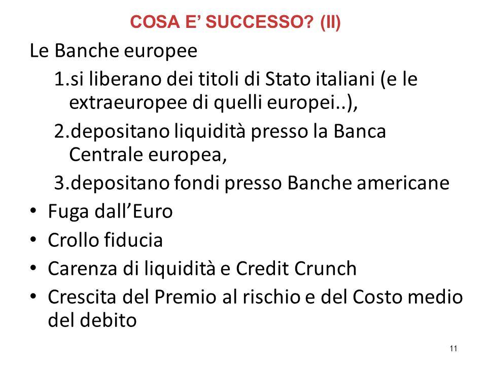 11 Le Banche europee 1.si liberano dei titoli di Stato italiani (e le extraeuropee di quelli europei..), 2.depositano liquidità presso la Banca Centrale europea, 3.depositano fondi presso Banche americane Fuga dall'Euro Crollo fiducia Carenza di liquidità e Credit Crunch Crescita del Premio al rischio e del Costo medio del debito COSA E' SUCCESSO.