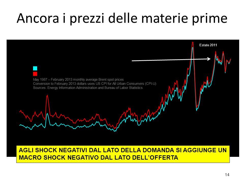 Ancora i prezzi delle materie prime 14 Estate 2011 AGLI SHOCK NEGATIVI DAL LATO DELLA DOMANDA SI AGGIUNGE UN MACRO SHOCK NEGATIVO DAL LATO DELL'OFFERTA