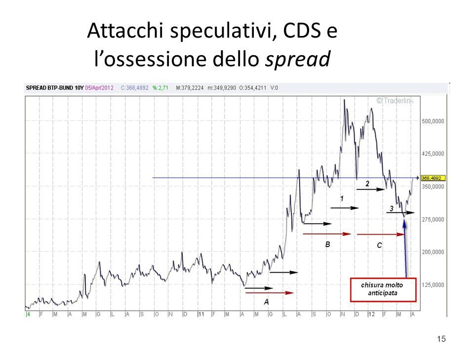15 Attacchi speculativi, CDS e l'ossessione dello spread