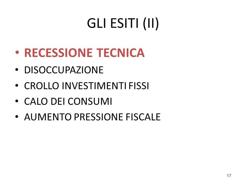 17 GLI ESITI (II) RECESSIONE TECNICA DISOCCUPAZIONE CROLLO INVESTIMENTI FISSI CALO DEI CONSUMI AUMENTO PRESSIONE FISCALE