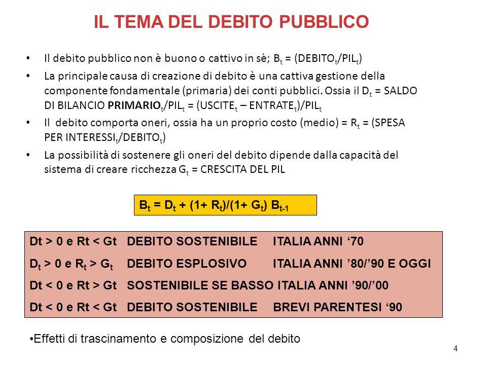 4 Il debito pubblico non è buono o cattivo in sè; B t = (DEBITO t /PIL t ) La principale causa di creazione di debito è una cattiva gestione della componente fondamentale (primaria) dei conti pubblici.