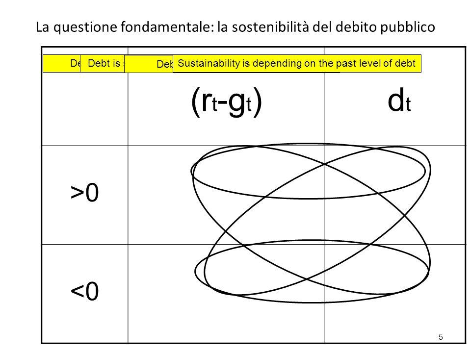 Debito pubblico / PIL (%) 2008-2013