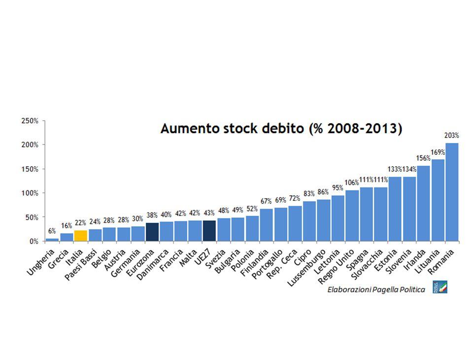 8 I mercati non sono poi così cattivi Fonte: Eurostat