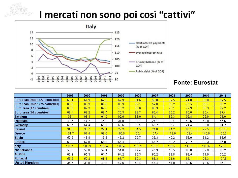 9 I FONDAMENTALI ECONOMICI: – La cattiva gestione dei conti pubblici unitamente a… – …i modesti ritmi di crescita economica e al..
