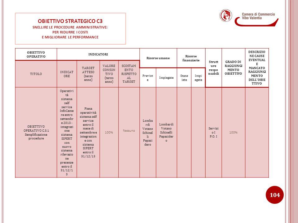 OBIETTIVO STRATEGICO C3 SNELLIRE LE PROCEDURE AMMINISTRATIVE: PER RIDURRE I COSTI E MIGLIORARE LE PERFORMANCE OBIETTIVO OPERATIVO INDICATORI Risorse u