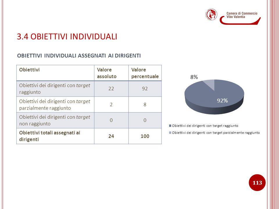 3.4 OBIETTIVI INDIVIDUALI ObiettiviValore assoluto Valore percentuale Obiettivi dei dirigenti con target raggiunto 2292 Obiettivi dei dirigenti con ta