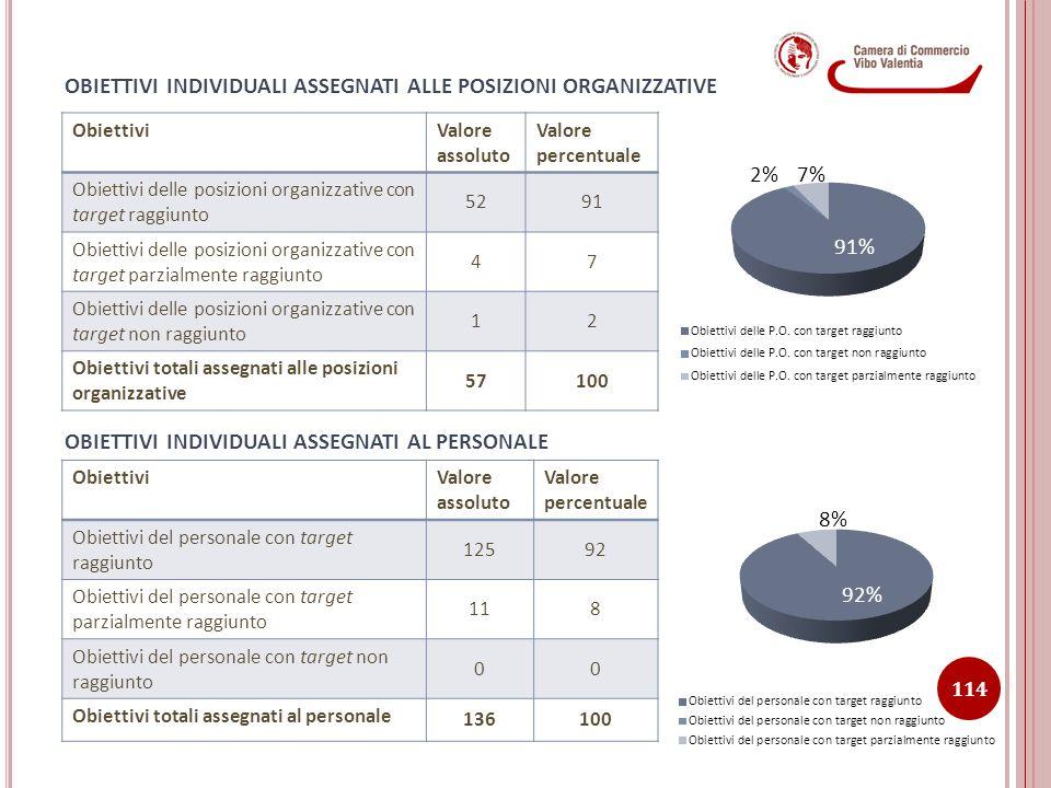 OBIETTIVI INDIVIDUALI ASSEGNATI AL PERSONALE OBIETTIVI INDIVIDUALI ASSEGNATI ALLE POSIZIONI ORGANIZZATIVE ObiettiviValore assoluto Valore percentuale